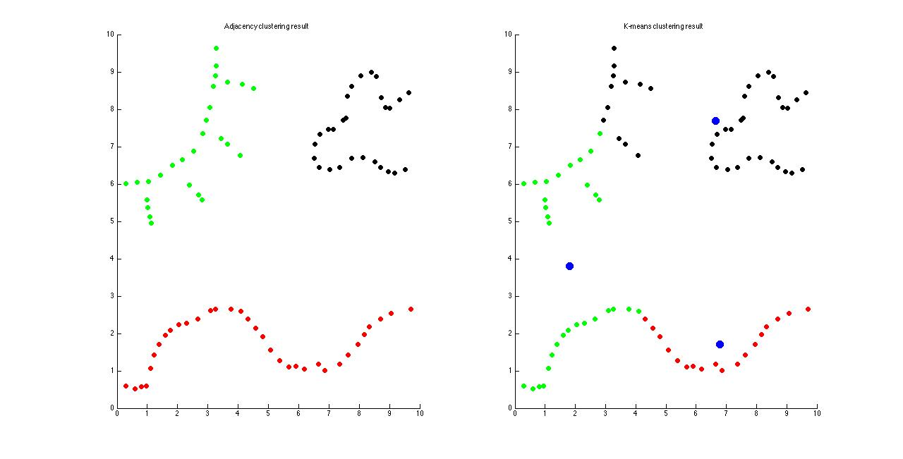 GitHub - jermwatt/spectral-clustering-demo: A fun review of