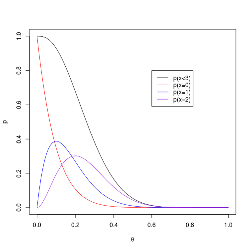 plot of chunk likelihood