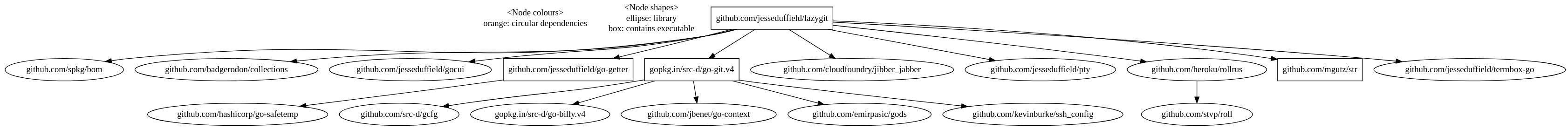 Dependency graph · jesseduffield/lazygit-debian Wiki · GitHub