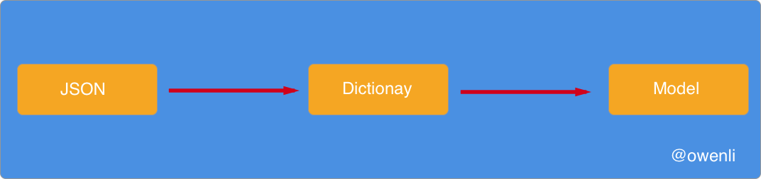 JSON->Dictionay->Model