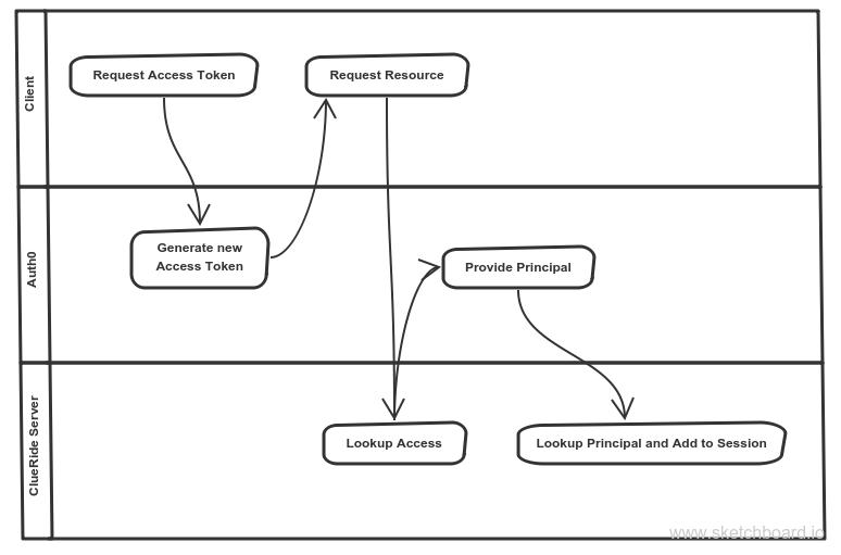 access-token-swimlanes.png