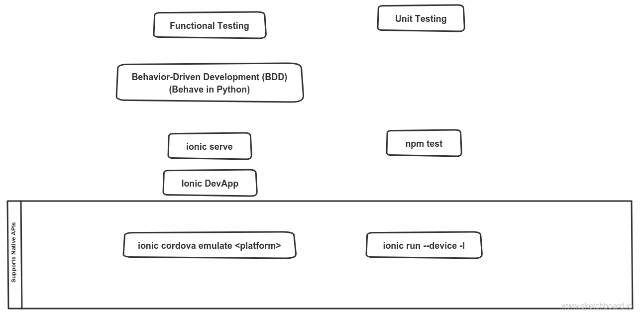 Front-end testing options