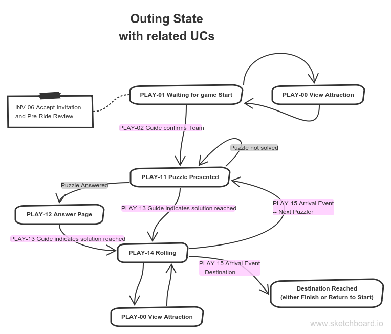 outing-state-transitions.png