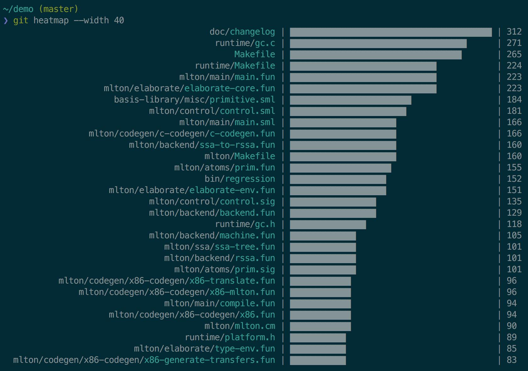 screenshot of git heatmap