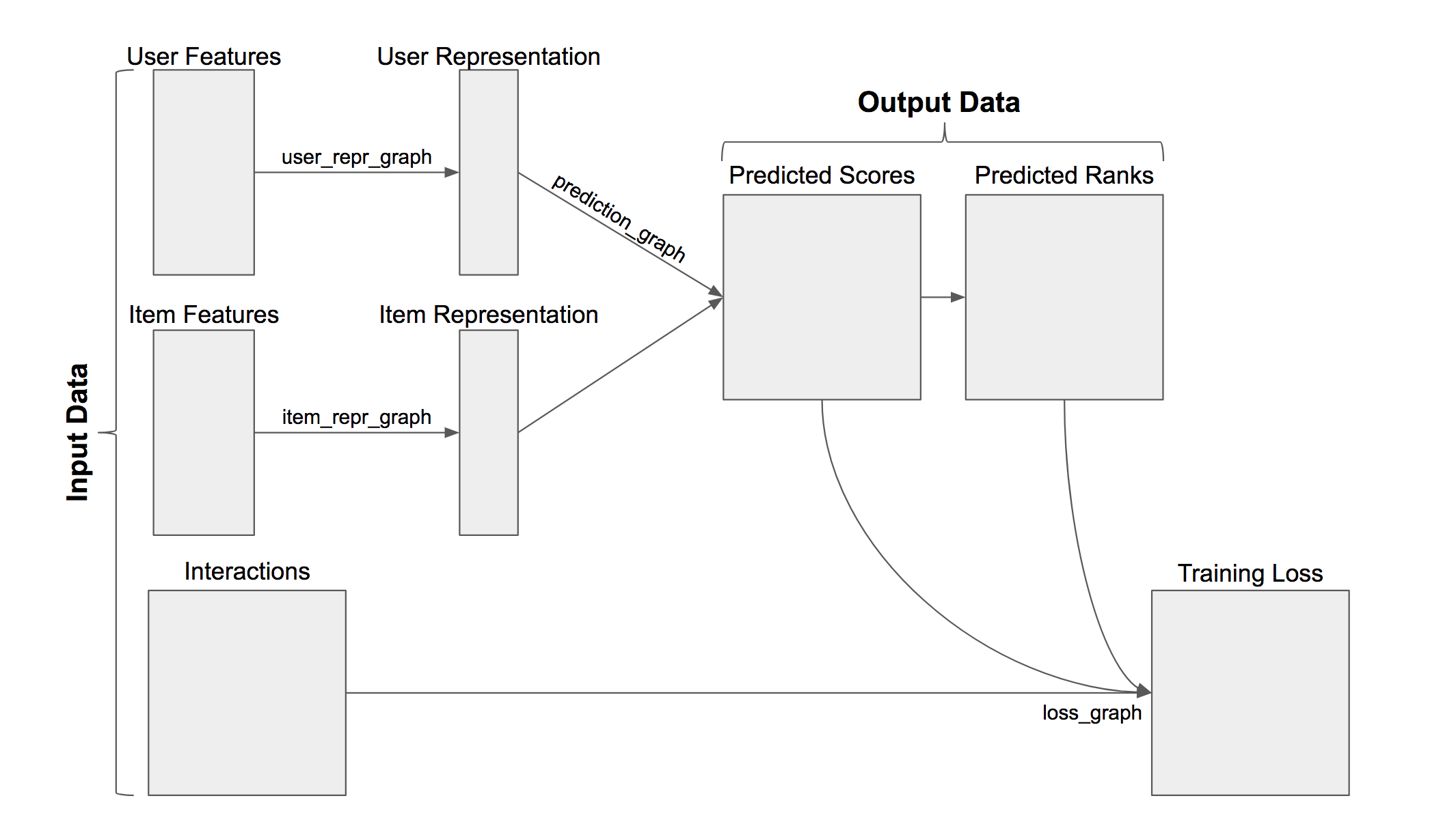 GitHub - jfkirk/tensorrec: A TensorFlow recommendation