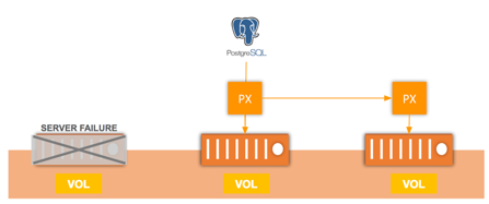 Postgres Pod is reattached to it's data