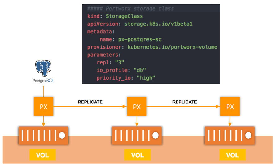 PostgreSQL using PX Volume