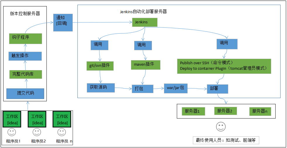 centos7+docker+Jenkins+svn搭建自动化部署平台