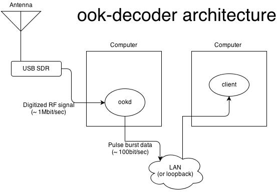 ook-decoder by jimstudt
