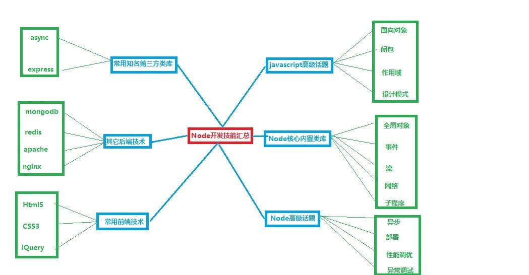 Node.js面试题:侧重后端应用与对Node核心的理解