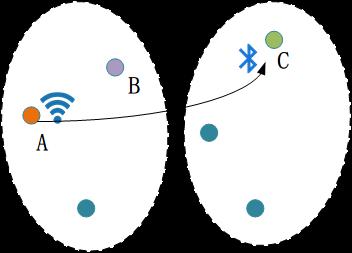 图1不同位置、不同传感器的迁移标定。已知一个房间中A点的WiFi信号与相应的人体行为,如何标定另一个房间中C点的蓝牙信号?