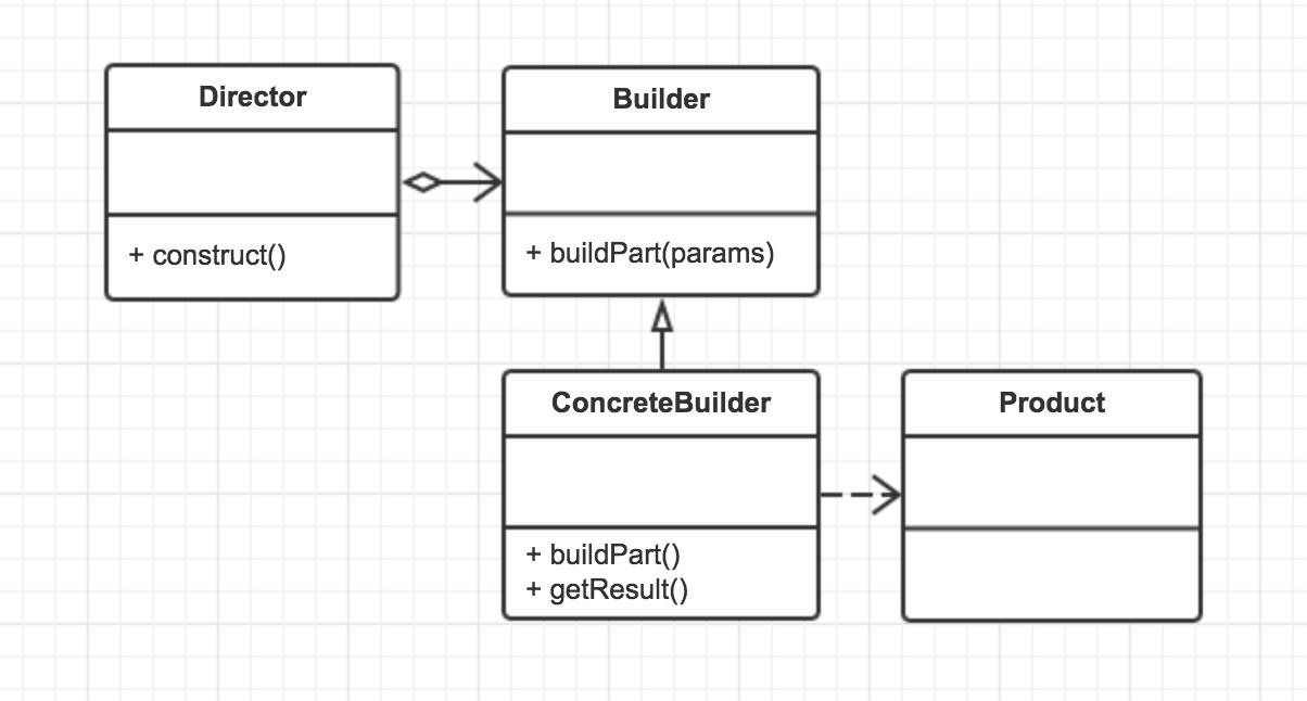 BuilderPattern