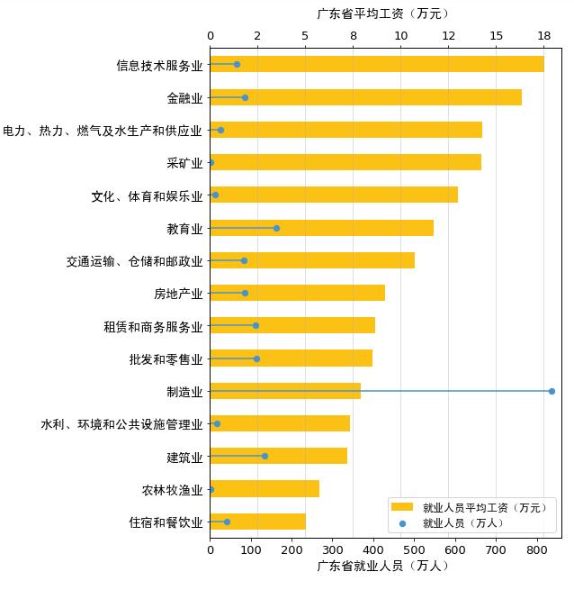 广东省就业情况