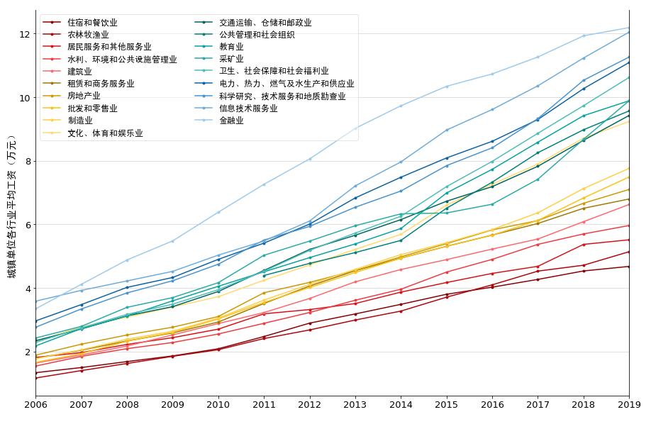 2006-2019年各省/自治区/直辖市各行业城镇单位平均工资
