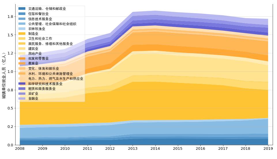 2008-2019年各省/自治区/直辖市各行业城镇单位就业人口