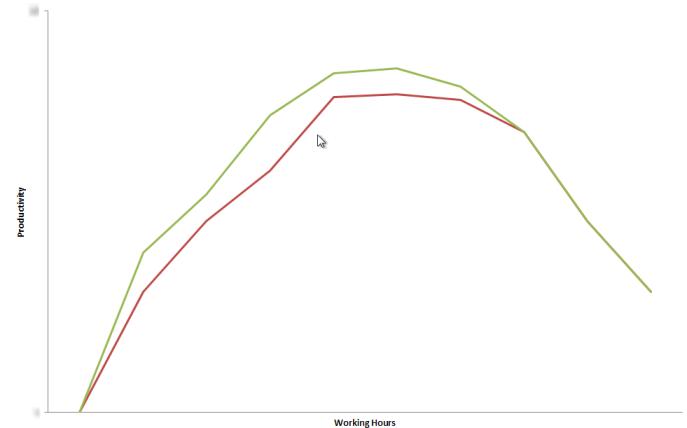 Productivity vs Working horus
