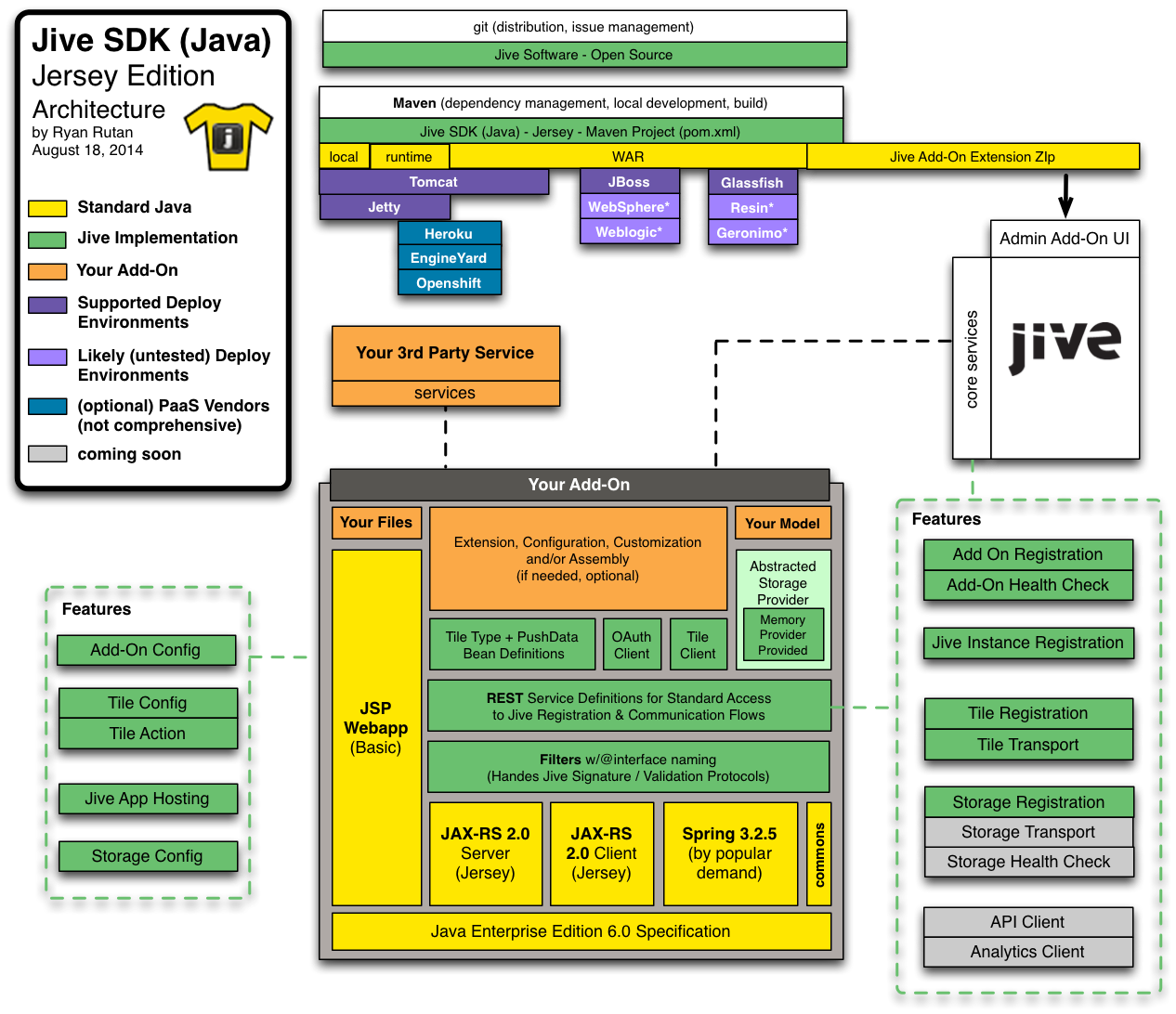 sdk-diagram.png?raw=true