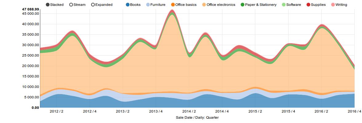 CubesViewer Chart Screenshot