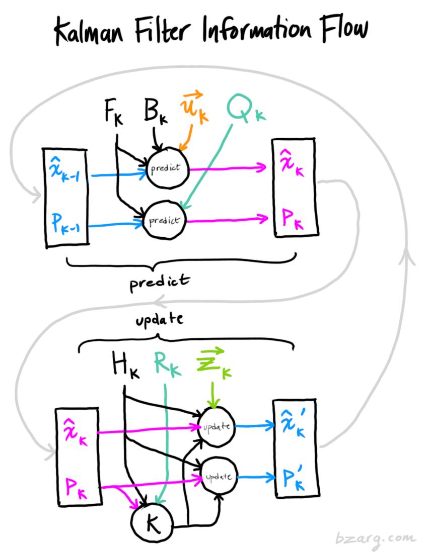 GitHub - jjviscomi/kalman-filter: A ruby implementation of a