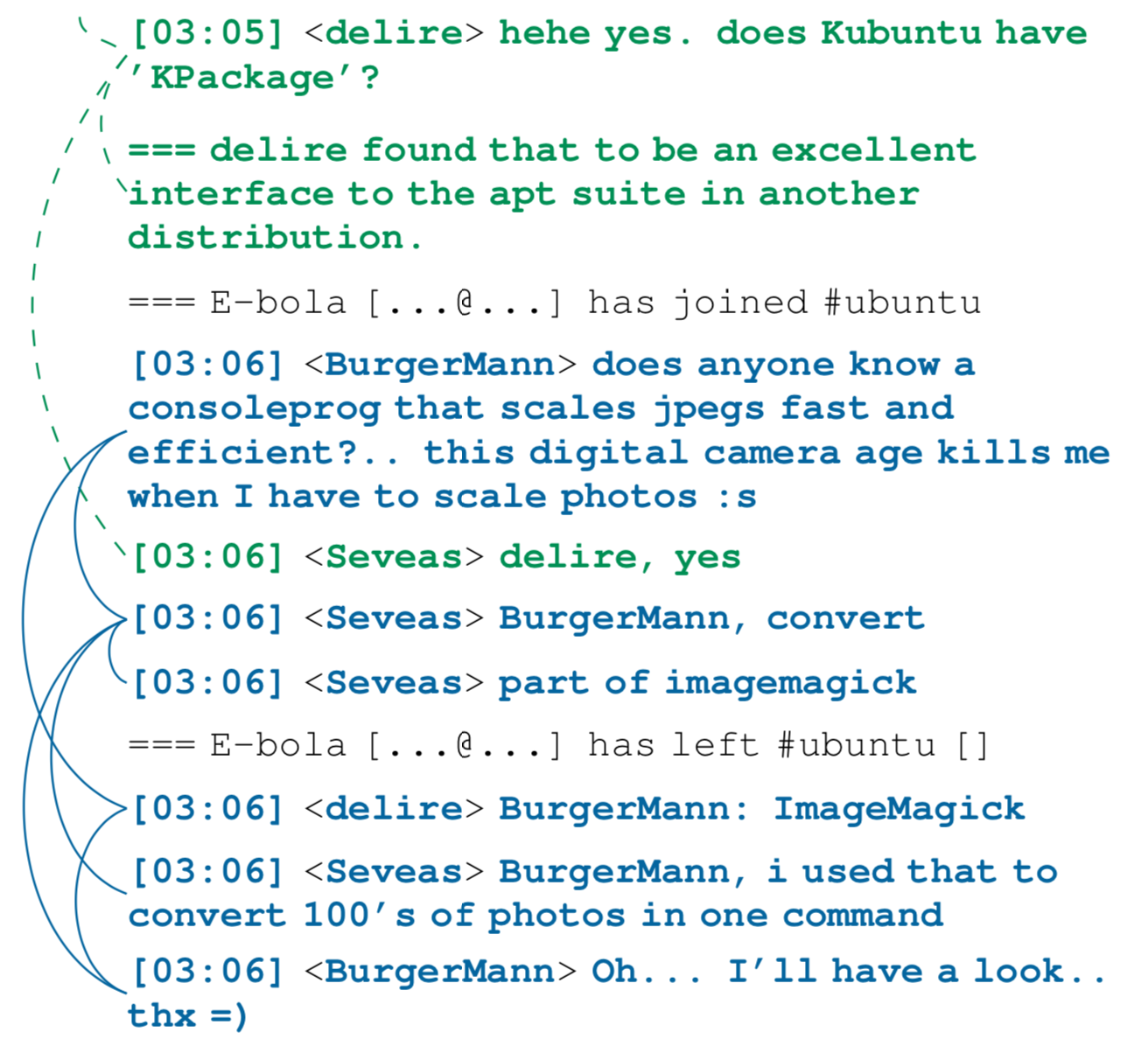 Image of an IRC message log with conversations marked