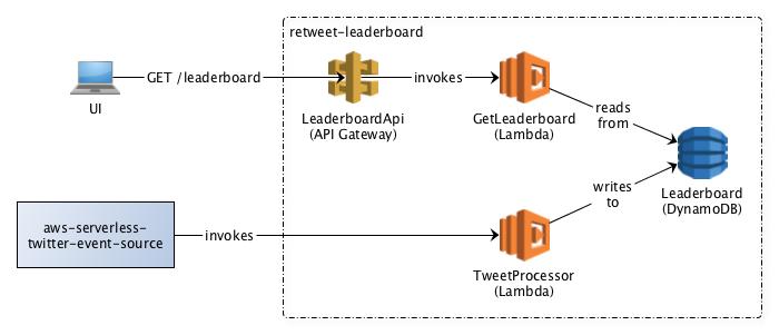 Retweet Leaderboard App Architecture