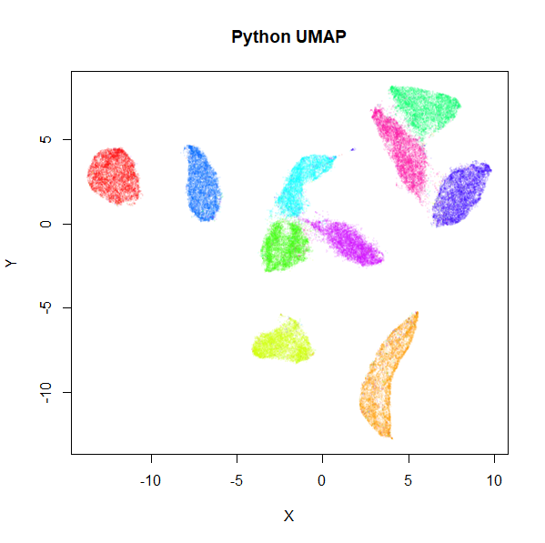 uniform manifold approximation and projection (umap)