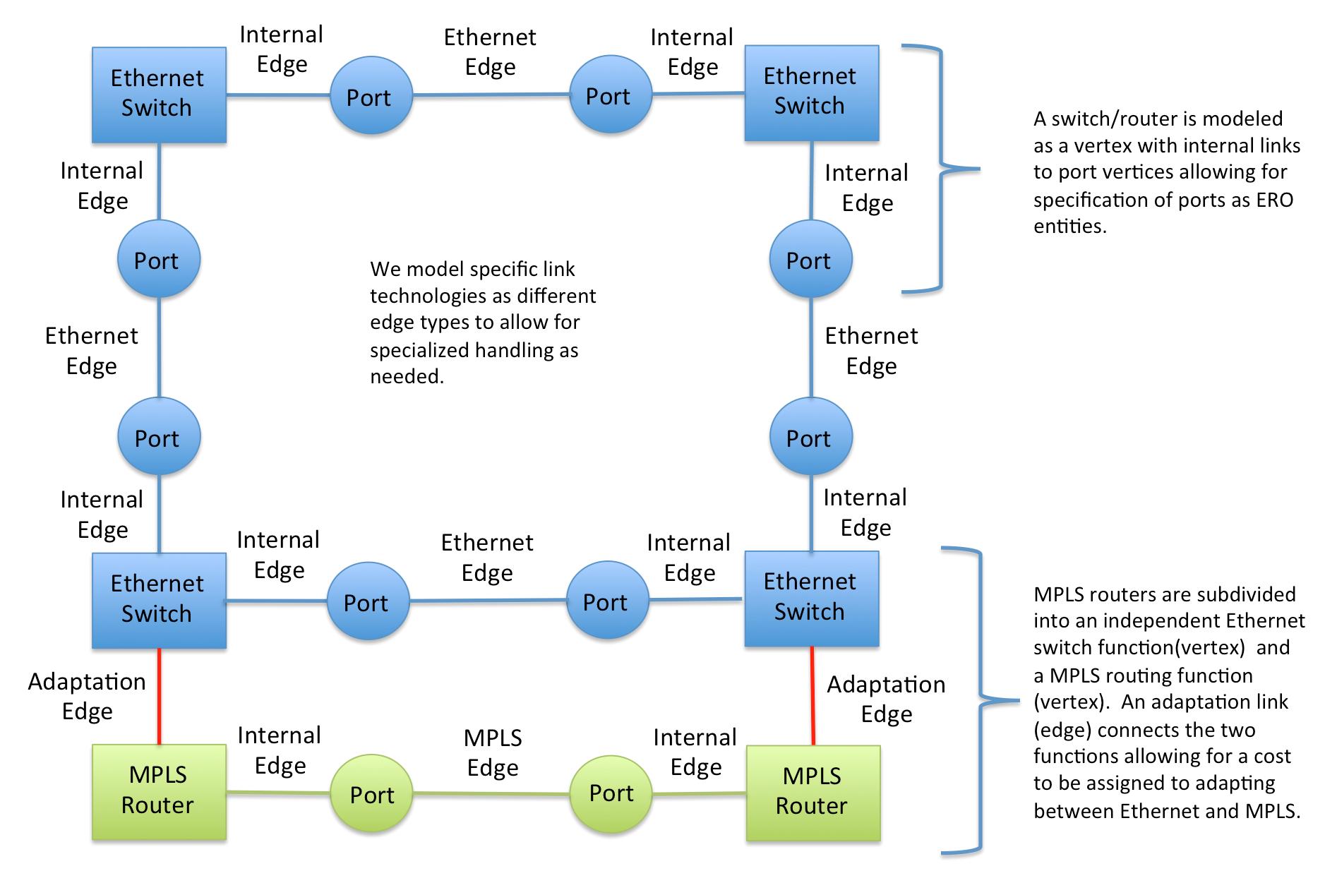 Github jmacauleypathfinding example pathfinding code modelling a conceptual graph ccuart Choice Image
