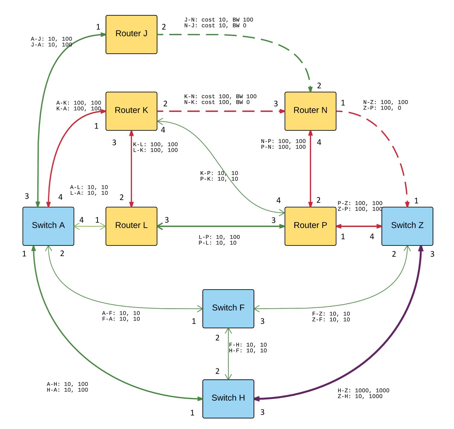 Github jmacauleypathfinding example pathfinding code modelling a i always try to solve these types of pathfinding problems using a standard dijkstra shortest path algorithm with a graph that models any specific ccuart Choice Image