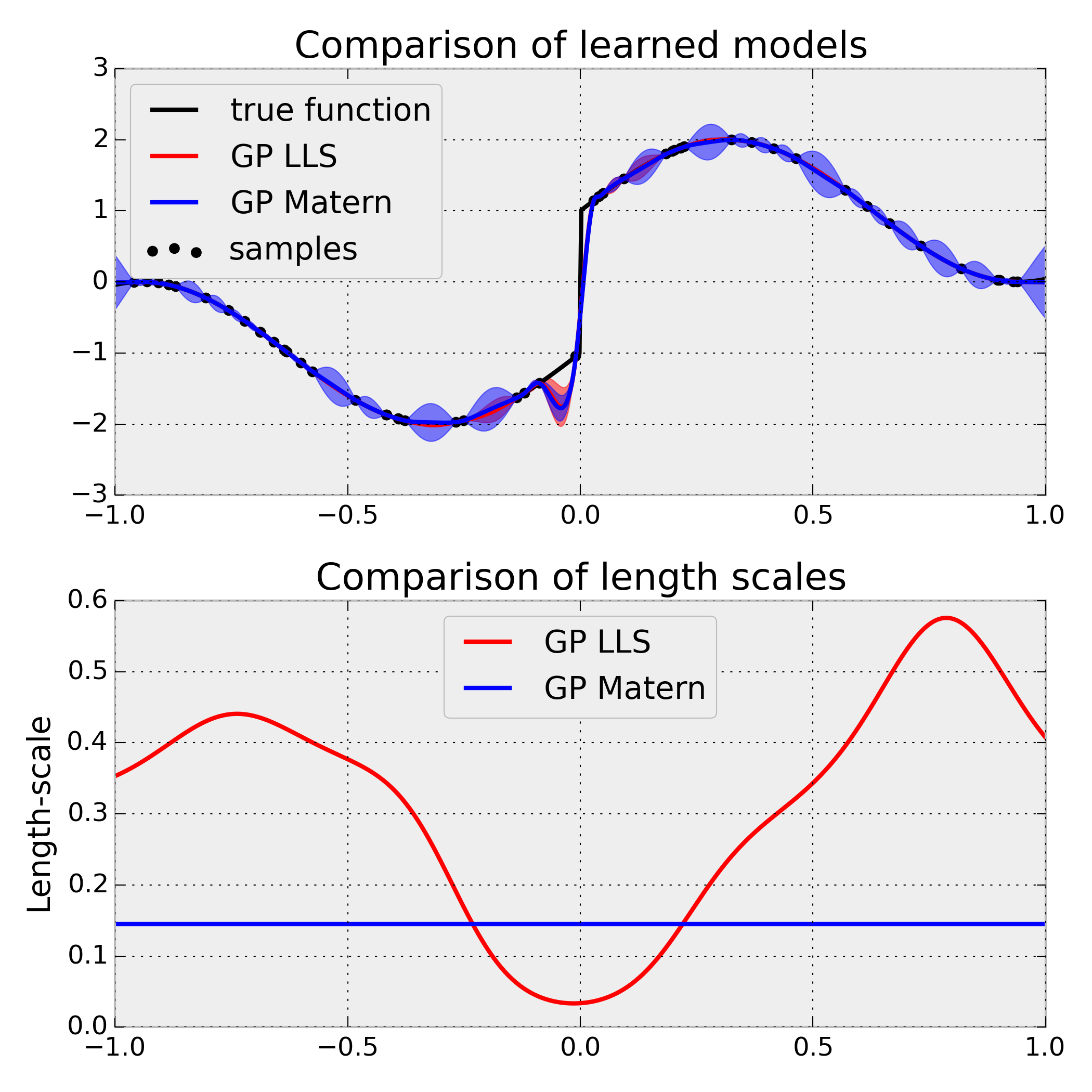 Additional Kernels for sklearn's new Gaussian Processes