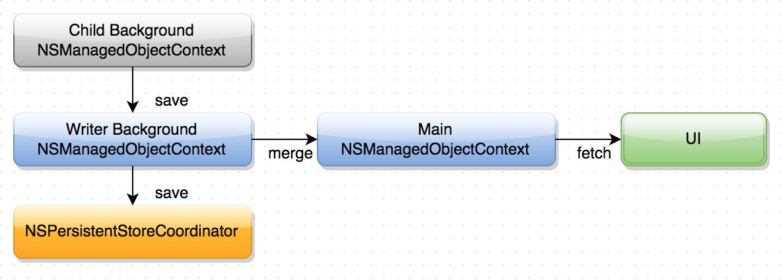 Cadmium Core Data Architecture