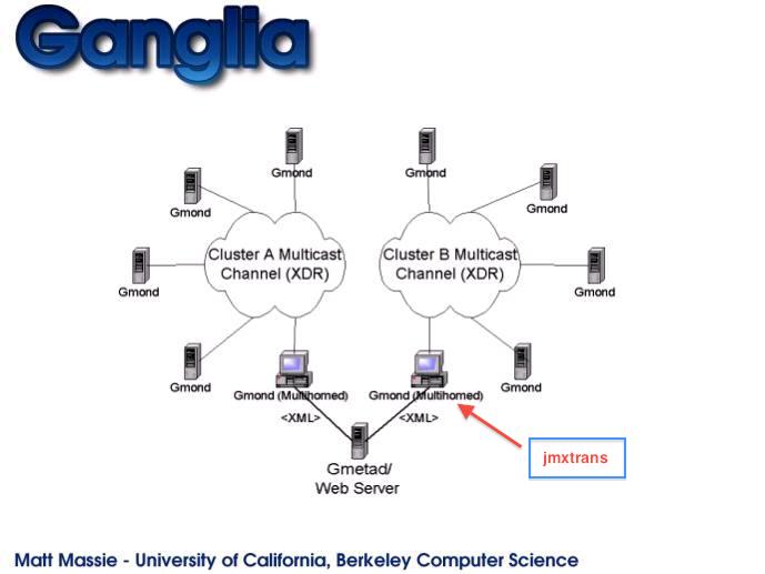 GangliaWriter · jmxtrans/jmxtrans Wiki · GitHub