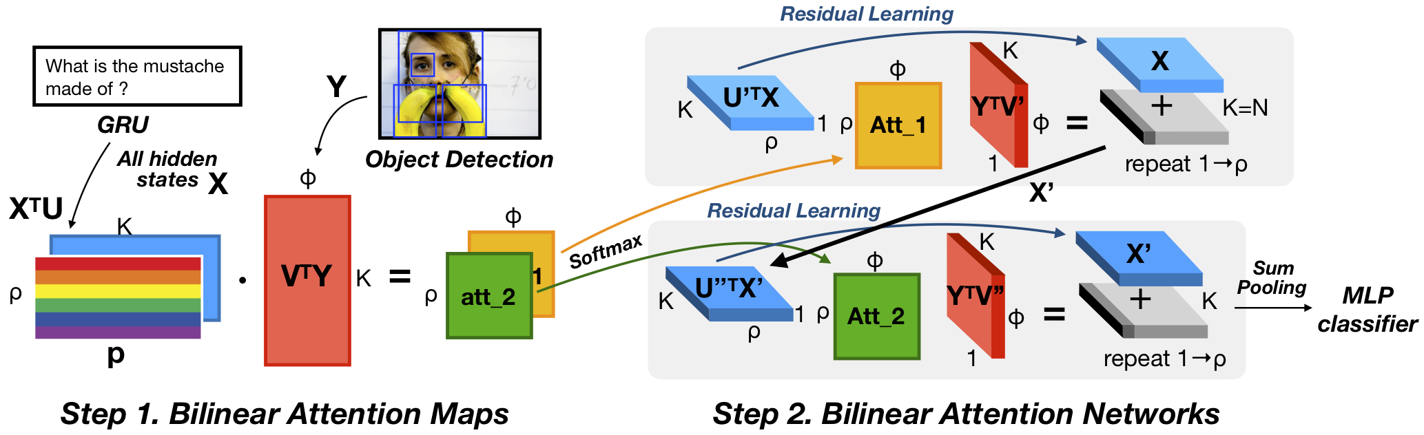 Overview of bilinear attention networks