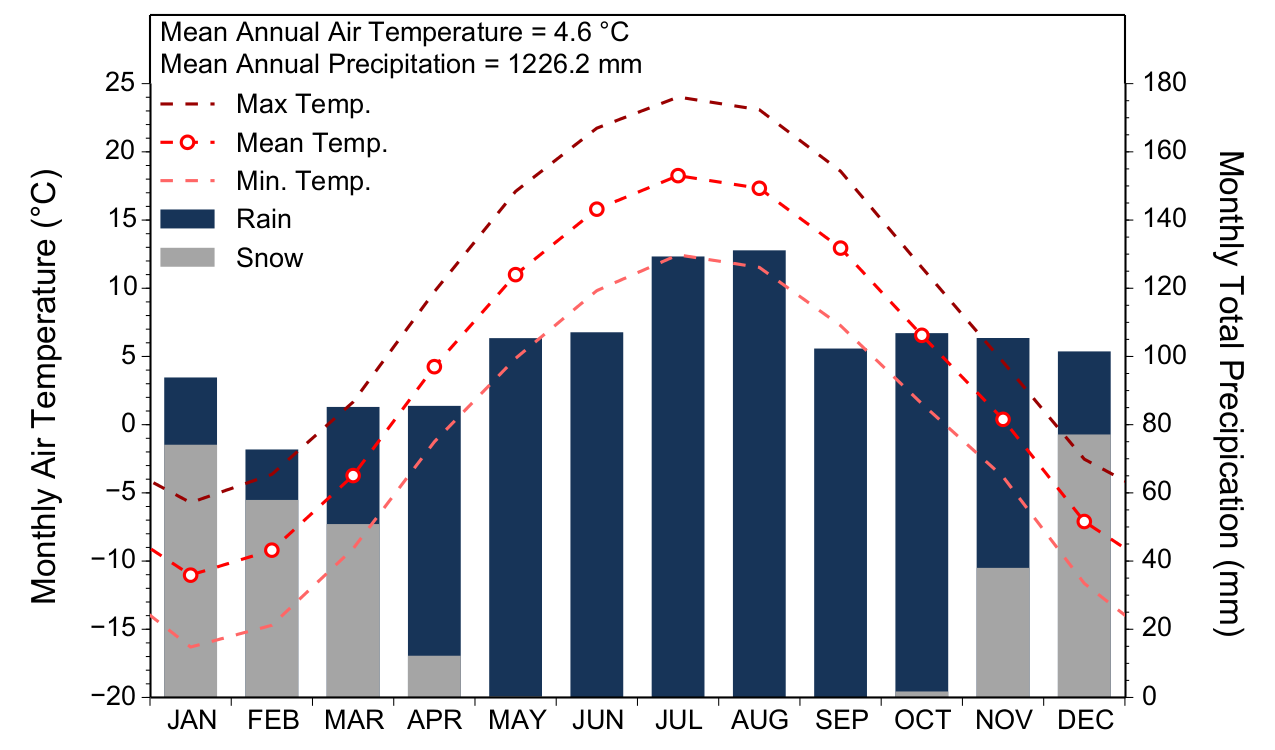 Weather yearly and monthly averages