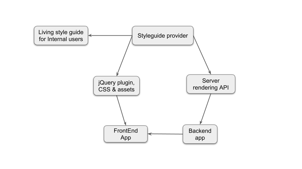 Delivery Workflow