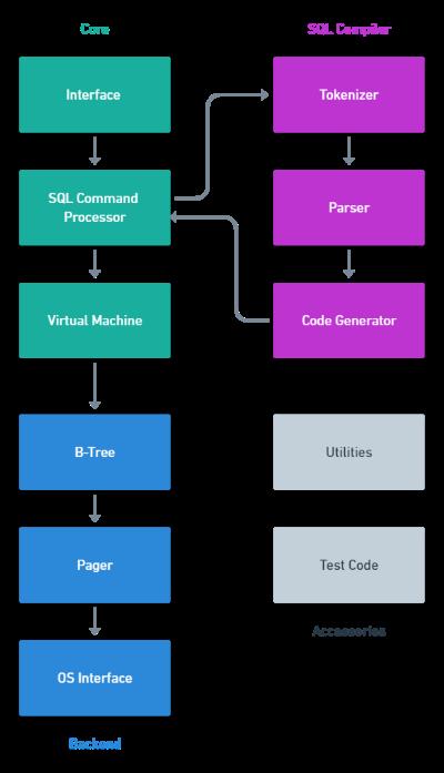 The SQLite Architecture
