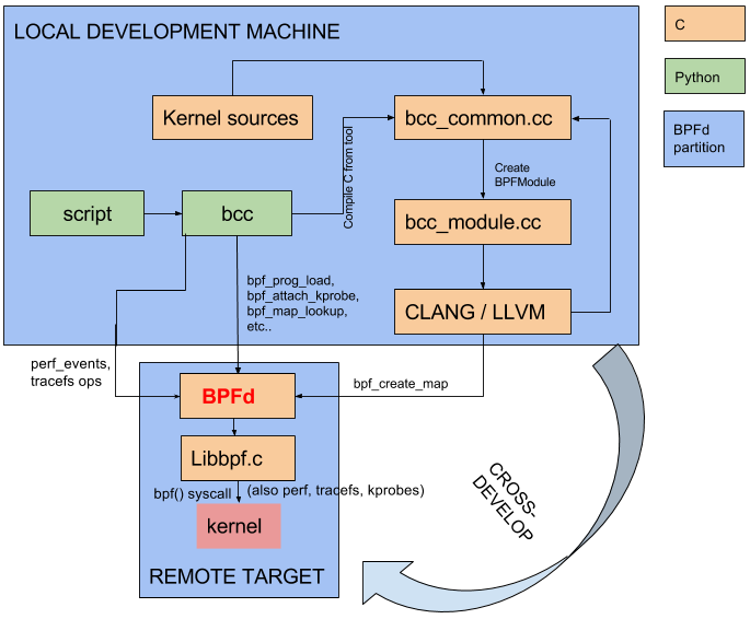 BCC architecture with BPFd