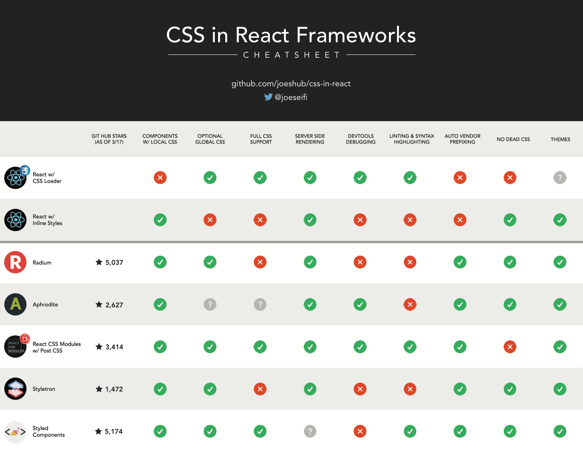 CSS in React Cheat Sheet