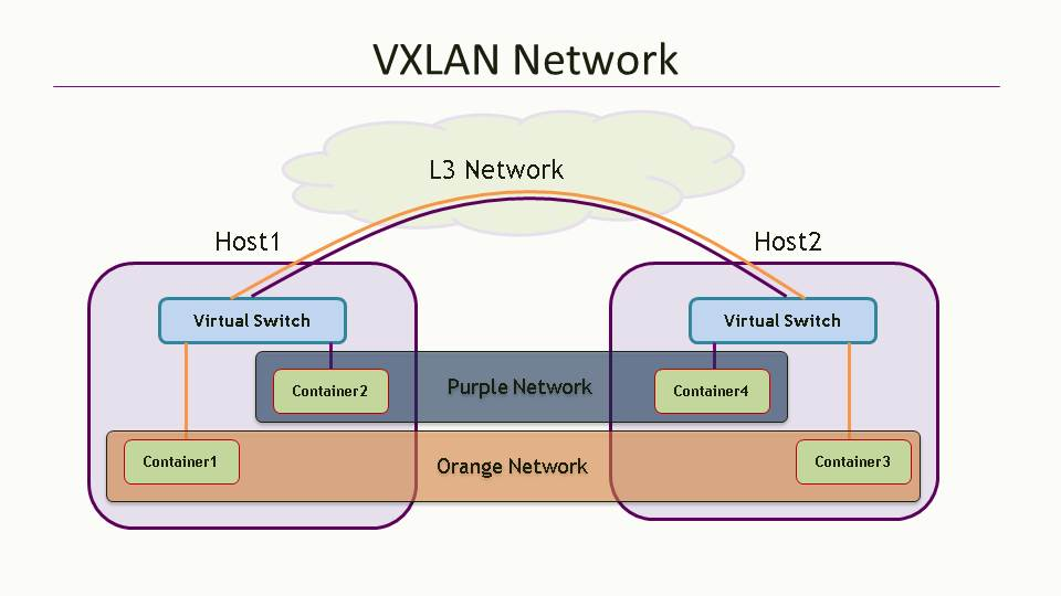 VxlanNetwork