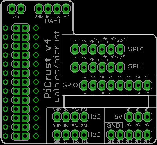 Pi Crust PCB Layout