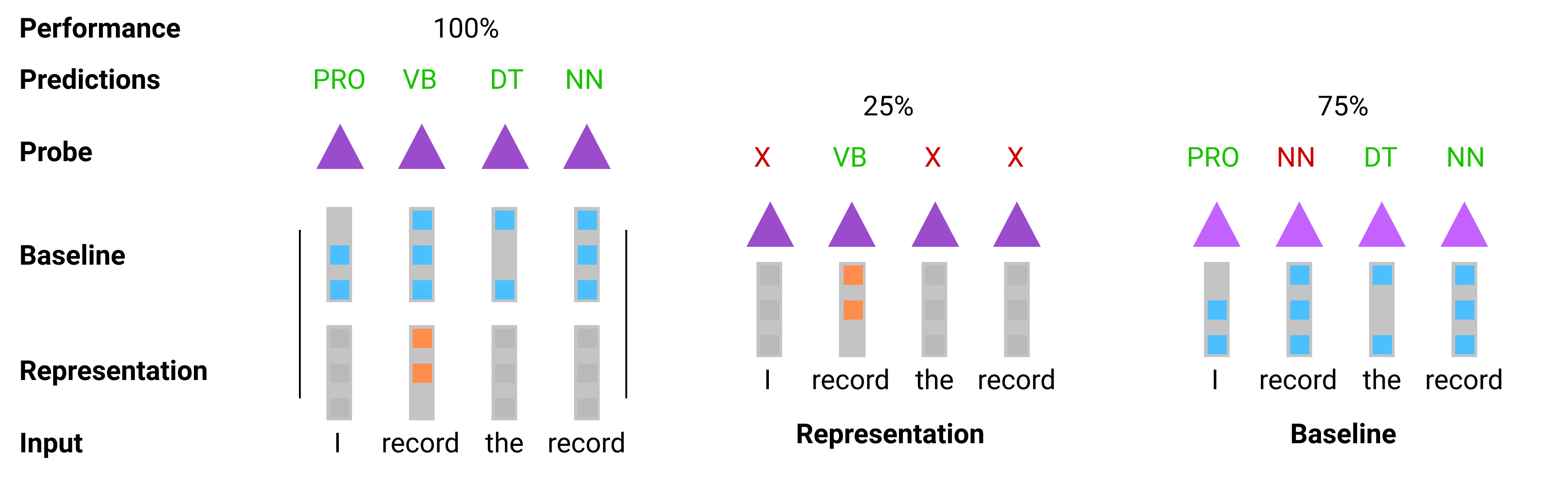 Three probe setups. First using both baseline and representation as input, achieving 100% accuracy. . Second using just baseline, achieving 75%; third using just representation, achieving 25%.