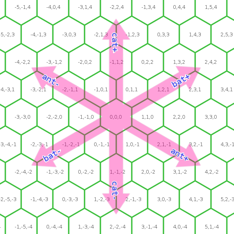 hexagons with coors and arrows