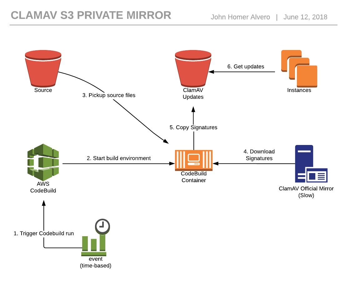 GitHub - johnalvero/clamav-s3-mirror: Creates an S3-based