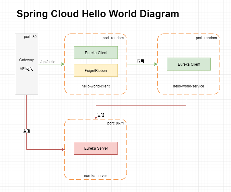 Spring Cloud Hello World Template