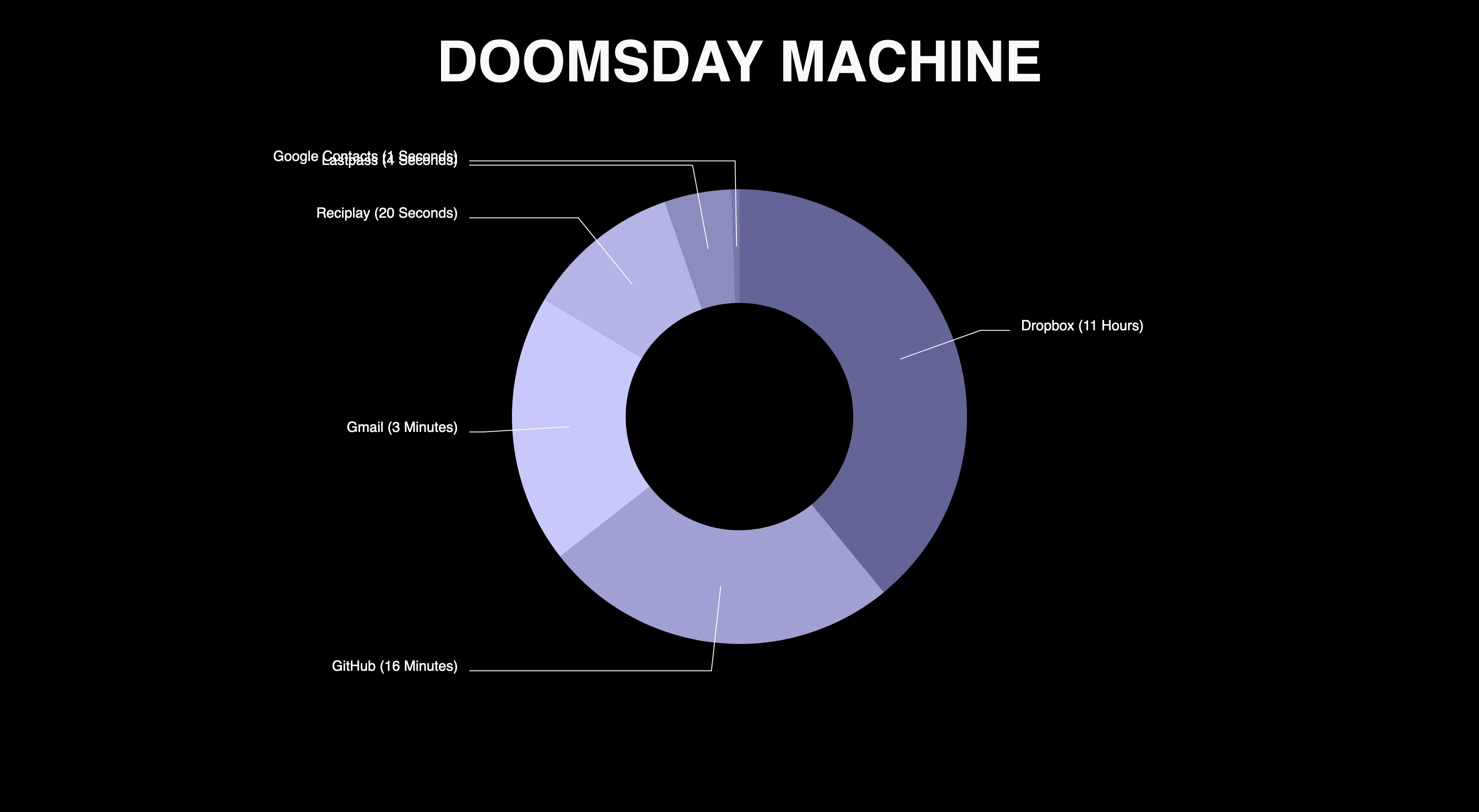 Doomsday Machine screenshot