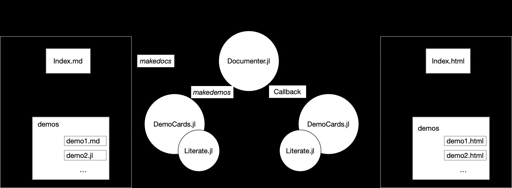 democards workflow