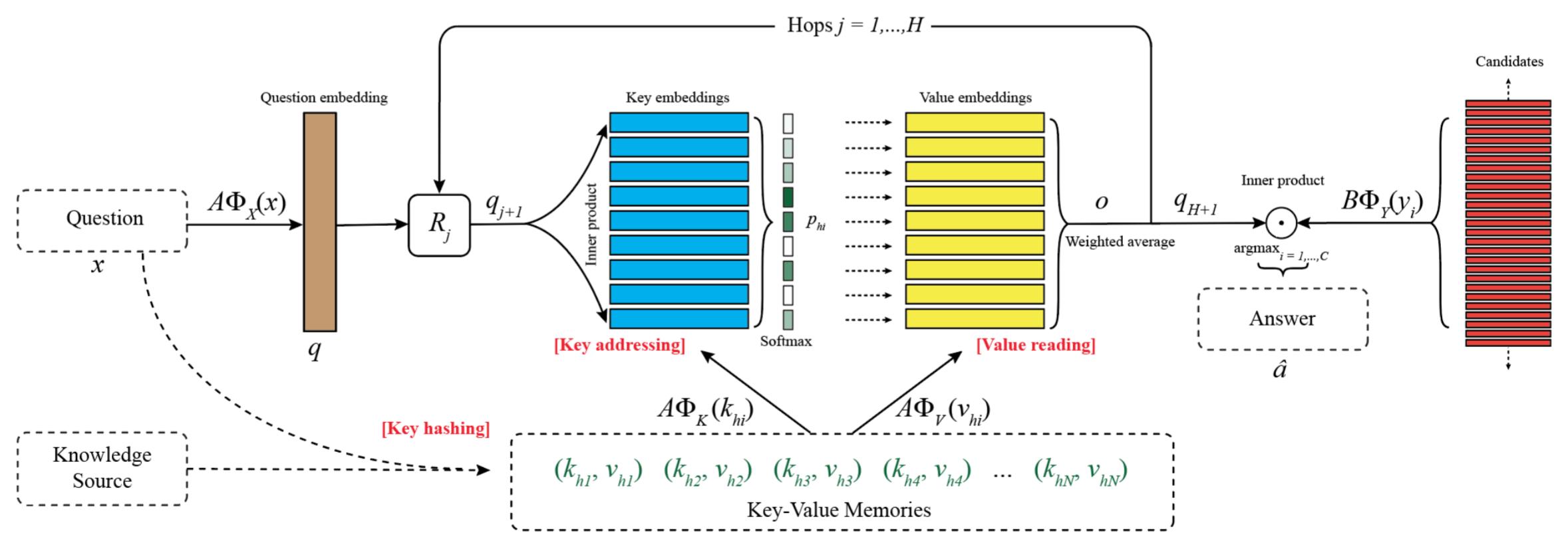 Key Value Memory Networks