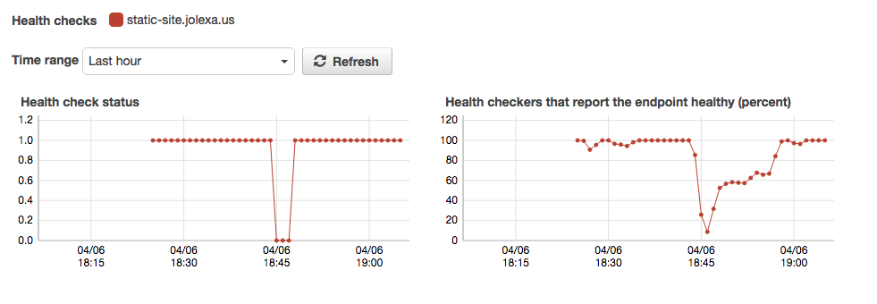 HealthCheck Example