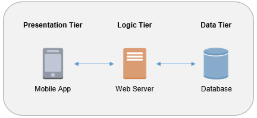 Architectural pattern for a simple three-tier application