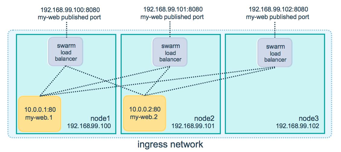 ingress-routing-mesh