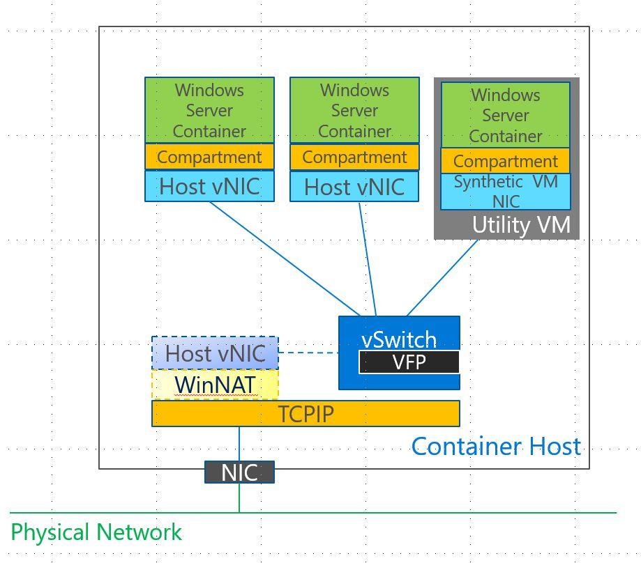 windows-docker-network-architecture